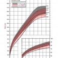 Curva de peso para MENINAS SWBA curva de crescimento que existe foi feita com crianças com síndrome de Willians americanas, e pode haver uma pequena diferença quando utilizada em crianças […]