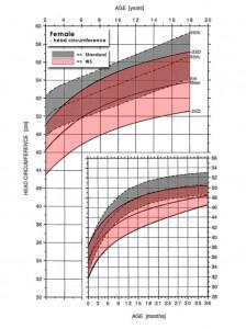 curva_de_permetro_ceflico_para_meninas_swb
